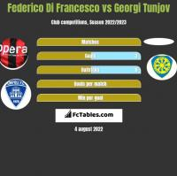 Federico Di Francesco vs Georgi Tunjov h2h player stats