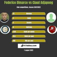 Federico Dimarco vs Claud Adjapong h2h player stats