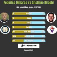 Federico Dimarco vs Cristiano Biraghi h2h player stats