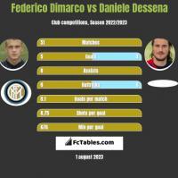 Federico Dimarco vs Daniele Dessena h2h player stats