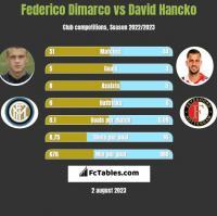 Federico Dimarco vs David Hancko h2h player stats