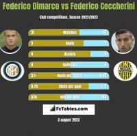 Federico Dimarco vs Federico Ceccherini h2h player stats