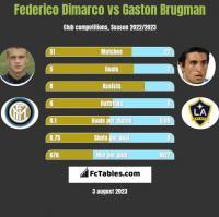 Federico Dimarco vs Gaston Brugman h2h player stats