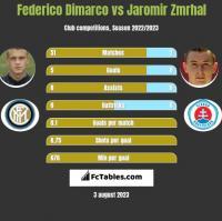 Federico Dimarco vs Jaromir Zmrhal h2h player stats