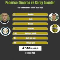 Federico Dimarco vs Koray Guenter h2h player stats