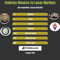 Federico Dimarco vs Lucas Martinez h2h player stats