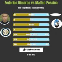 Federico Dimarco vs Matteo Pessina h2h player stats