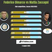 Federico Dimarco vs Mattia Zaccagni h2h player stats