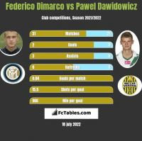 Federico Dimarco vs Pawel Dawidowicz h2h player stats