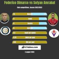 Federico Dimarco vs Sofyan Amrabat h2h player stats
