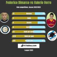 Federico Dimarco vs Valerio Verre h2h player stats