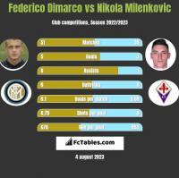 Federico Dimarco vs Nikola Milenkovic h2h player stats