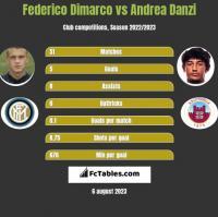 Federico Dimarco vs Andrea Danzi h2h player stats