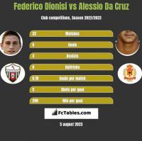 Federico Dionisi vs Alessio Da Cruz h2h player stats