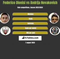 Federico Dionisi vs Andrija Novakovich h2h player stats