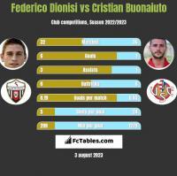 Federico Dionisi vs Cristian Buonaiuto h2h player stats