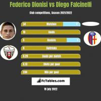 Federico Dionisi vs Diego Falcinelli h2h player stats
