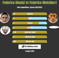 Federico Dionisi vs Federico Melchiorri h2h player stats
