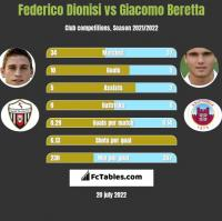 Federico Dionisi vs Giacomo Beretta h2h player stats
