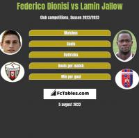 Federico Dionisi vs Lamin Jallow h2h player stats
