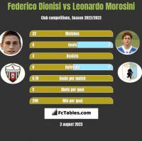 Federico Dionisi vs Leonardo Morosini h2h player stats