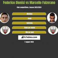 Federico Dionisi vs Marcello Falzerano h2h player stats