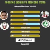 Federico Dionisi vs Marcello Trotta h2h player stats