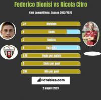 Federico Dionisi vs Nicola Citro h2h player stats