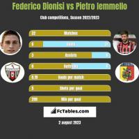 Federico Dionisi vs Pietro Iemmello h2h player stats