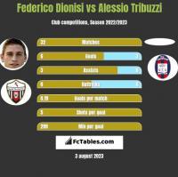 Federico Dionisi vs Alessio Tribuzzi h2h player stats