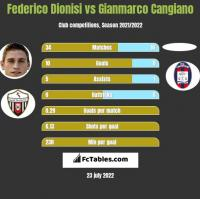 Federico Dionisi vs Gianmarco Cangiano h2h player stats