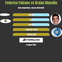 Federico Falcone vs Braian Mansilla h2h player stats