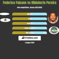 Federico Falcone vs Hildeberto Pereira h2h player stats