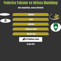 Federico Falcone vs Idrissa Mandiang h2h player stats