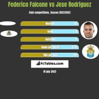 Federico Falcone vs Jese Rodriguez h2h player stats