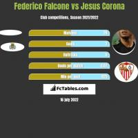 Federico Falcone vs Jesus Corona h2h player stats