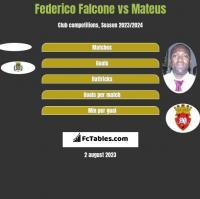 Federico Falcone vs Mateus h2h player stats