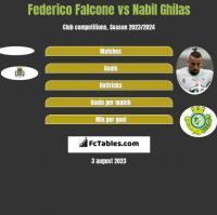 Federico Falcone vs Nabil Ghilas h2h player stats