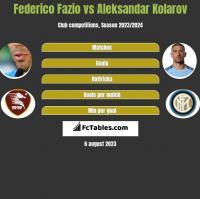 Federico Fazio vs Aleksandar Kolarov h2h player stats