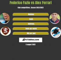 Federico Fazio vs Alex Ferrari h2h player stats