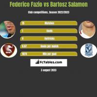 Federico Fazio vs Bartosz Salamon h2h player stats