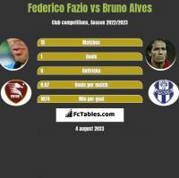 Federico Fazio vs Bruno Alves h2h player stats
