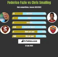 Federico Fazio vs Chris Smalling h2h player stats