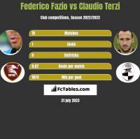 Federico Fazio vs Claudio Terzi h2h player stats