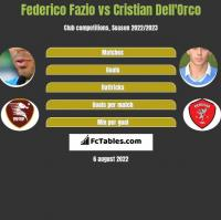 Federico Fazio vs Cristian Dell'Orco h2h player stats