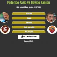 Federico Fazio vs Davide Santon h2h player stats