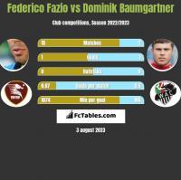 Federico Fazio vs Dominik Baumgartner h2h player stats