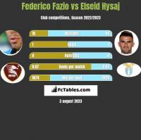 Federico Fazio vs Elseid Hysaj h2h player stats
