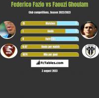 Federico Fazio vs Faouzi Ghoulam h2h player stats