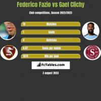 Federico Fazio vs Gael Clichy h2h player stats